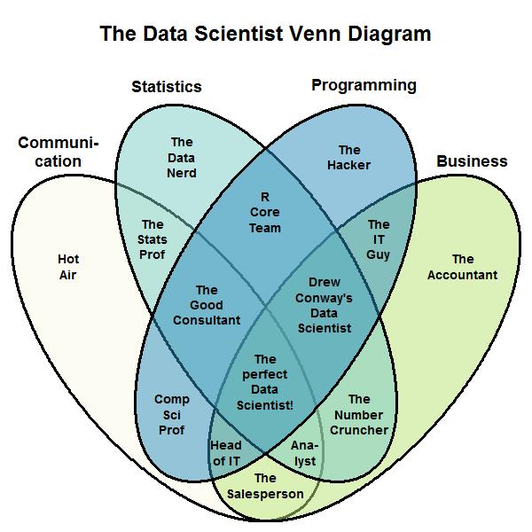 Data scientist Venn diagram example